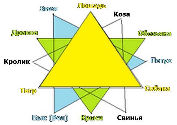 Китайский гороскоп совместимости по знакам зодиака